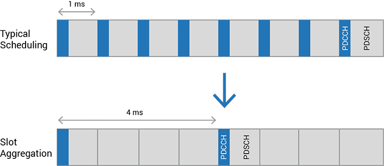 typical scheduling used by 4G