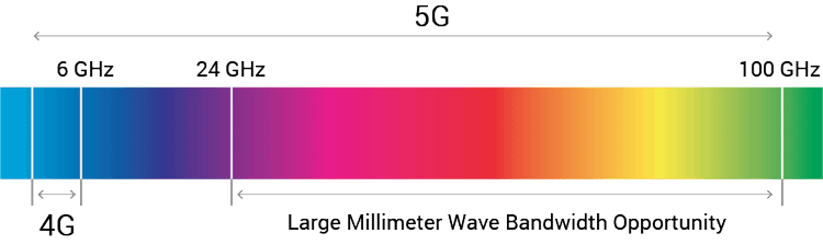 Large Millimeter Wave Bandwidth Opportunity