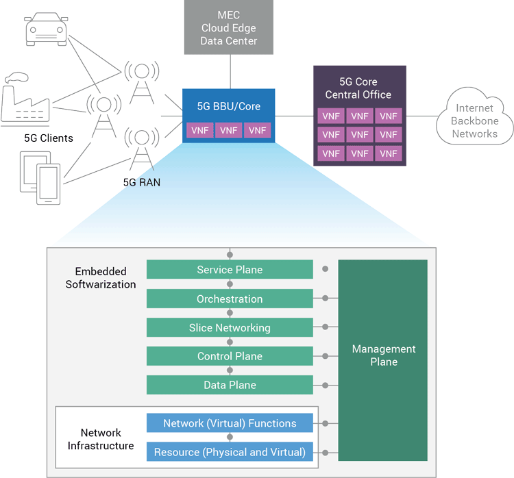 5G Packet Core processing functional overview
