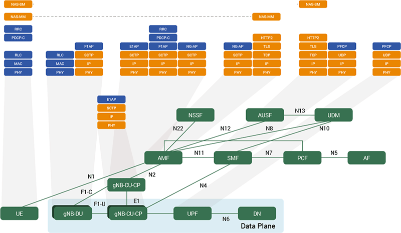 5G service-based architecture (SBA), end-to-end control plane protocol stack