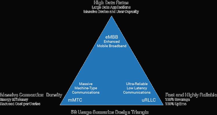 5G Usage Scenarios Design Triangle