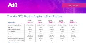 Thunder Application Delivery Controller (ADC) Appliance Model Comparisons