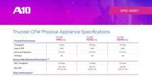 Thunder CFW High-Performance Versatile Firewall Model Comparisons