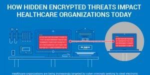 How Hidden Encrypted Threats Impact Healthcare Organizations Today