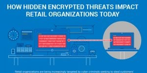 How Hidden Encrypted Threats Impact Retail Organizations Today