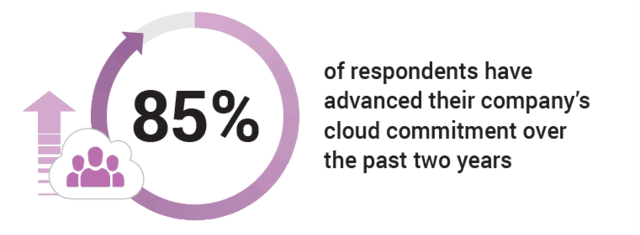 85 percent of respondents have advanced their company's cloud commitment over the past two years