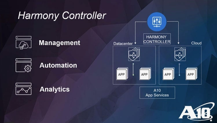 A10 Harmony Controller Overview Demo