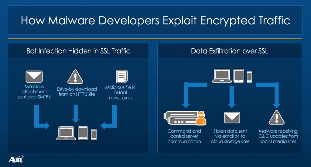 How Malware Developers Exploit Encrypted Traffic