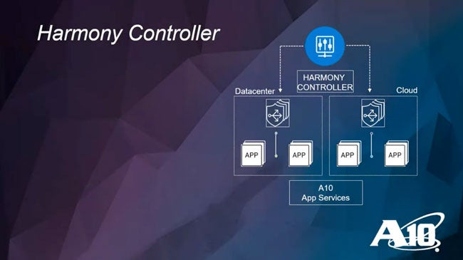 Harmony Controller Overview Demo