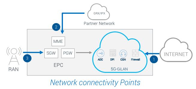 SP Network Connectivity Points