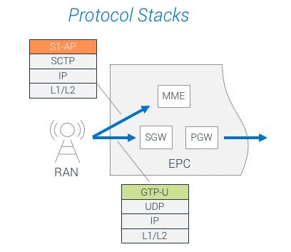 SP Protocol Stacks