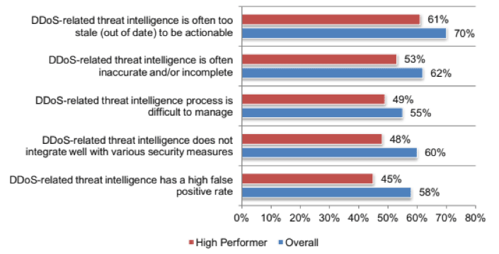 Bar graph showing respondents' perceptions of their current threat intelligence