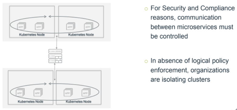 Access Control Between Microservices