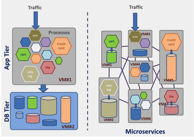 microservices-based applications