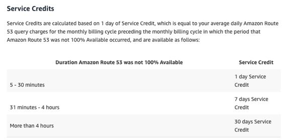 Amazon Route 53 Service Level Agreement