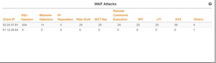 WAP Attacks