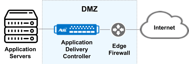 Commond ADC Configuration within DMZ