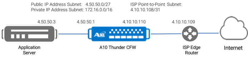 Application Service A10 Thunder CFW