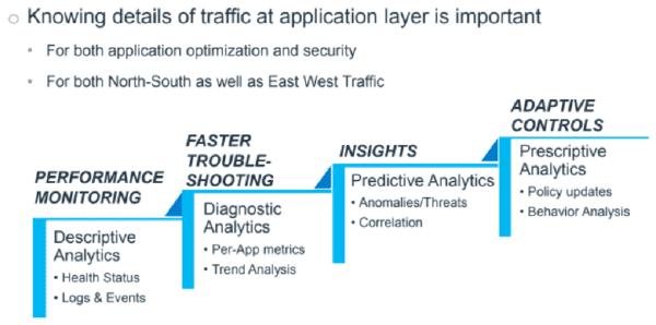 Application Traffic Analytics