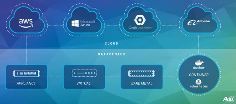applications deployed in multi-cloud environments