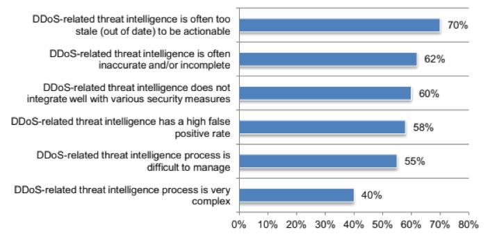 Aspects of threat intelligence that CSPS view as being problems