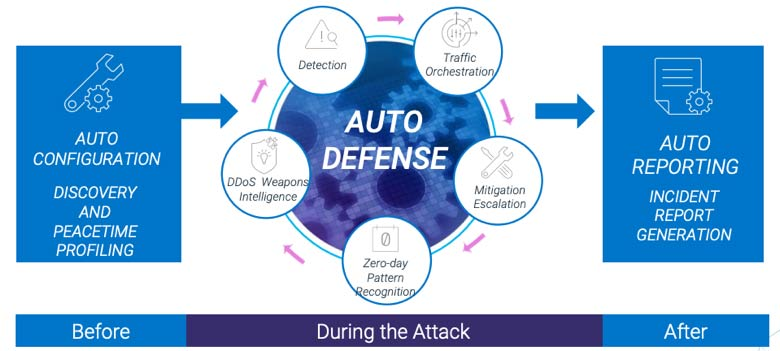 Automated DDoS defenses