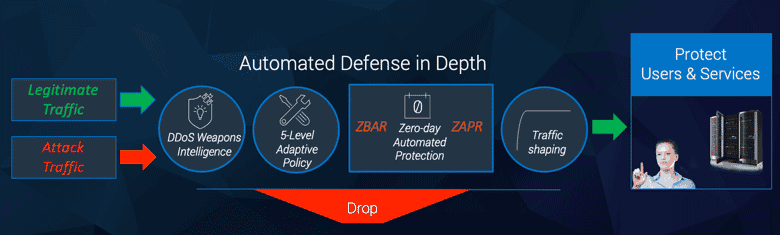 Automated defense in depth