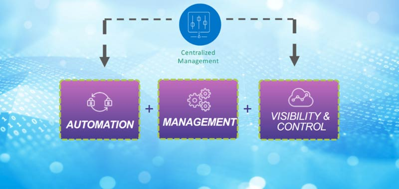 automation, management, visibility and control