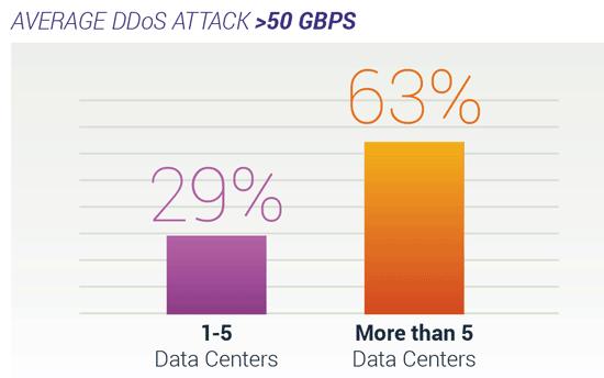 average ddos attack 50 gbps