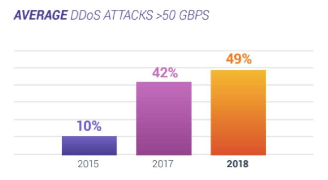 Average ddos attacks 50 bgps