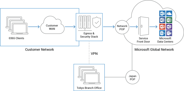 Branch office network architectures
