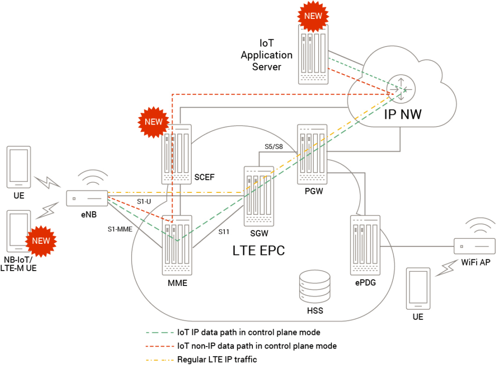 Cellular IoT in 4G LTE Network