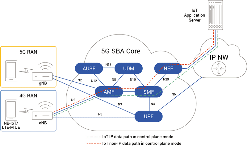 Cellular IoT with 5G SBA Core