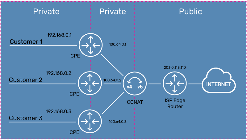 CGNAT implementation of NAT444 with private to private to public Network Address Translation