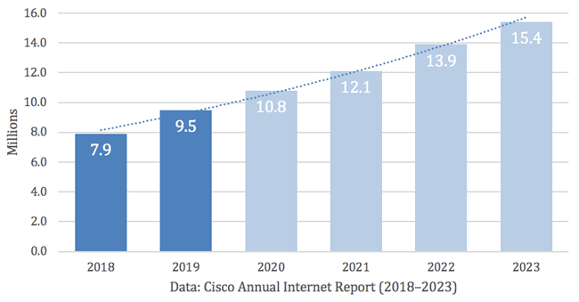 Cisco's analysis of DDoS total attacks history and predictions