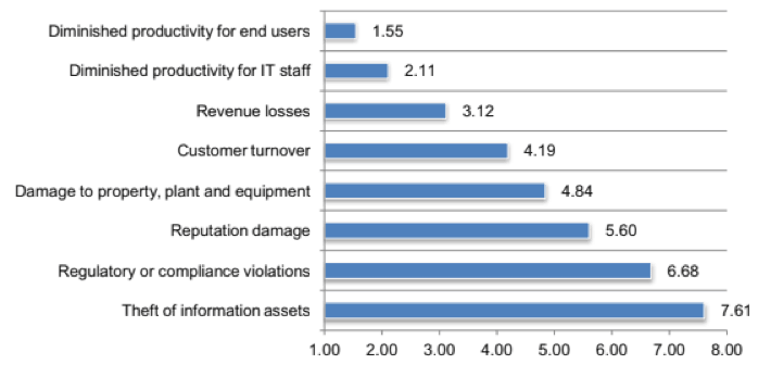 Consequences of DDoS attacks which CSPS ranked according to severity