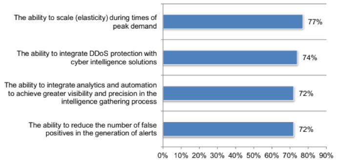 CSPS perceived importance of DDoS protection technologies defensive capabilities