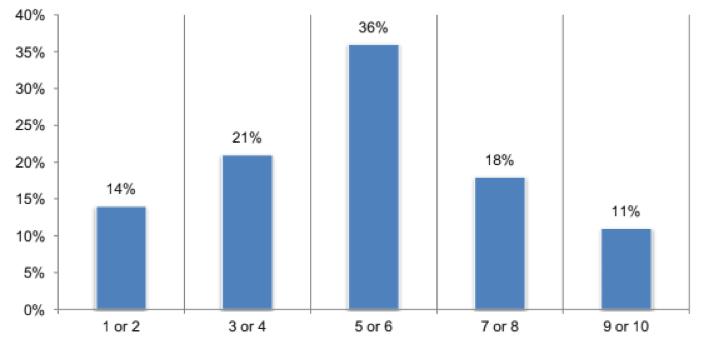 CSPS self described ability to moderate DDoS attacks impact