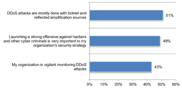CSPS who said they agree or strongly agree with various statements