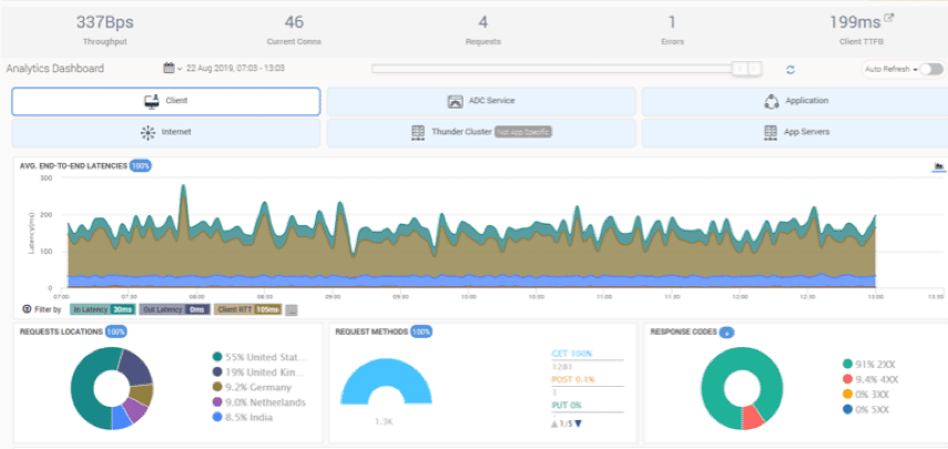 dashboard examples of web application