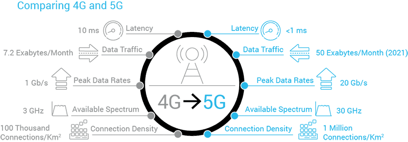 4G verses 5G