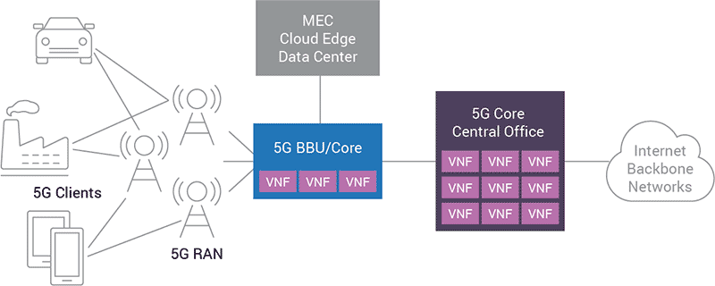 Diagram 4 – Mobile Carrier Network Infrastructure