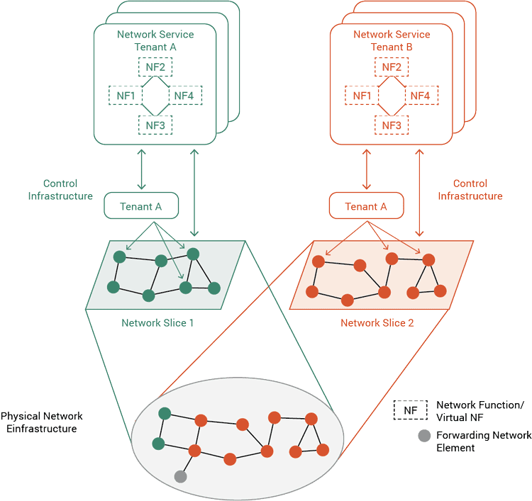 Diagram of Multi-tenancy in Mobile Carrier Infrastructures
