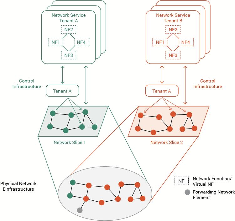 Diagram of Multi-tenancy in Mobile Carrier Infrastructures