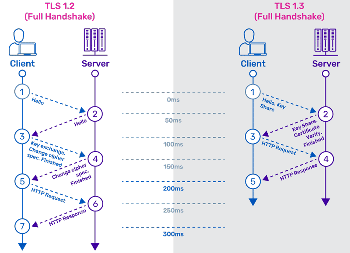 Differences between TLS 1.2 and TLS 1.3 Full Handshake