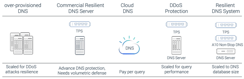 Diagram showing the five ways companies can achieve DNS resilience