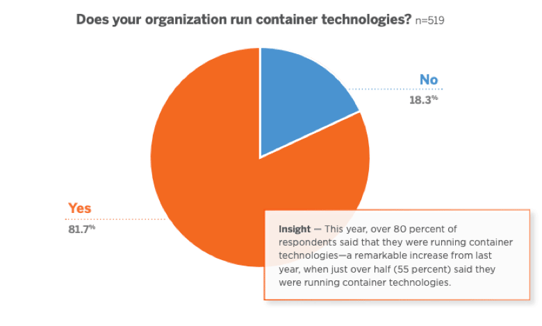 does your org run container technologies