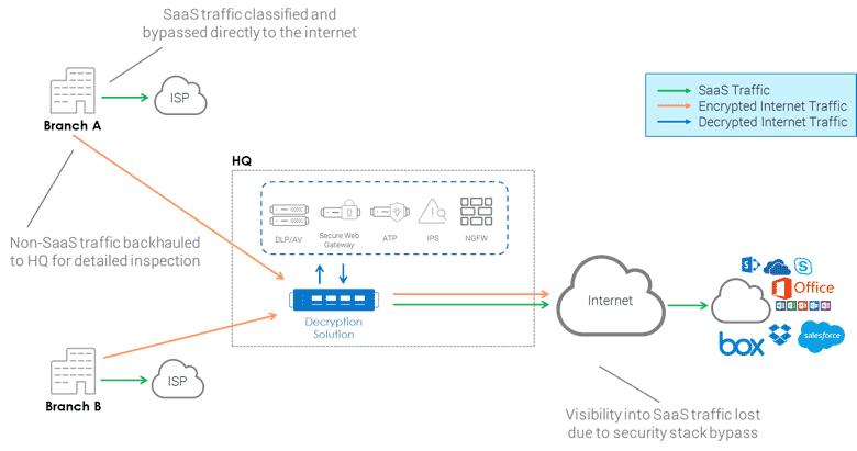 Effectively inspecting blocking malicious traffic