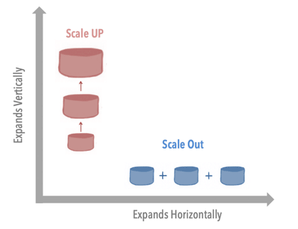 Scale out vs Scale up