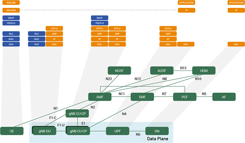End-to-end data plane 5G protocol stack of cloud RAN
